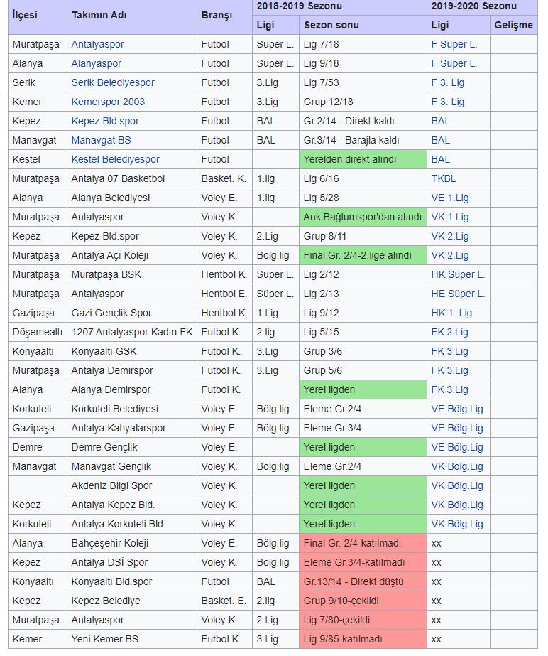 Antalya'nın Türkiye Liglerindeki Kulüpleri